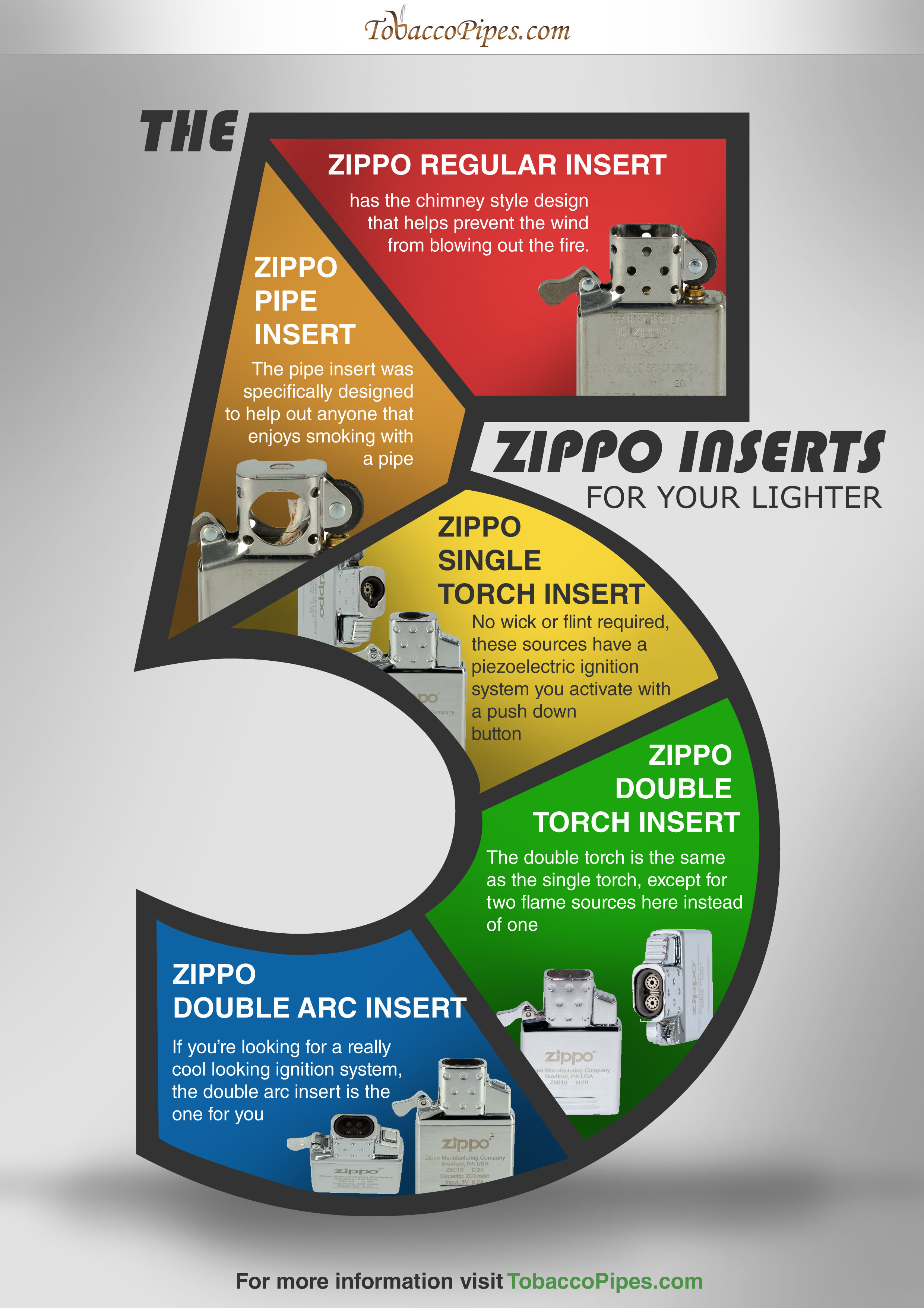 The Five Zippo Inserts for Your Lighter Infograph